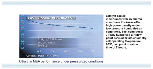 Ultra thin MEA Performance under Pressurized conditions graph